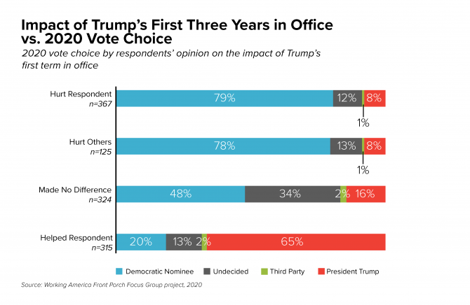 Impact of Trump's First 3 years