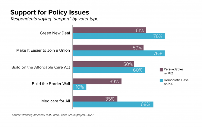 Support for Policy Issues