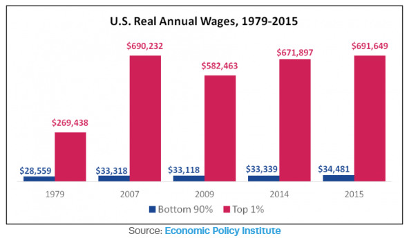 US real wages